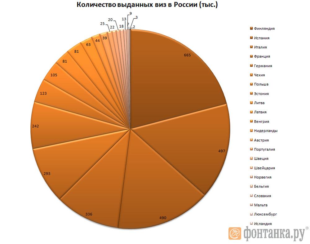 шенгенские визы статистика