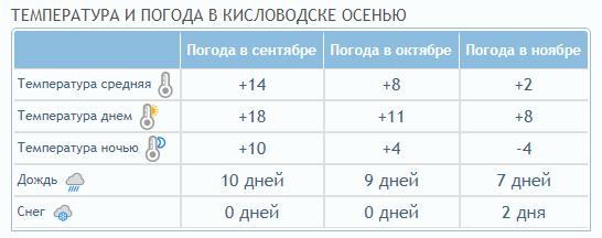 погода в Кисловодске осенью